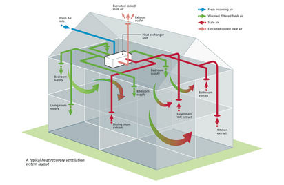 Enchanting Home Ventilation System Design Ideas - Exterior ideas 3D ...