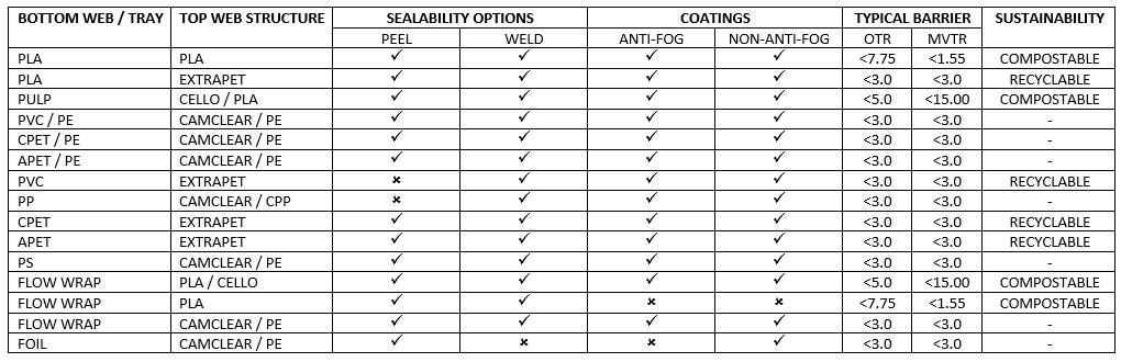 Lidding Matrix Product List