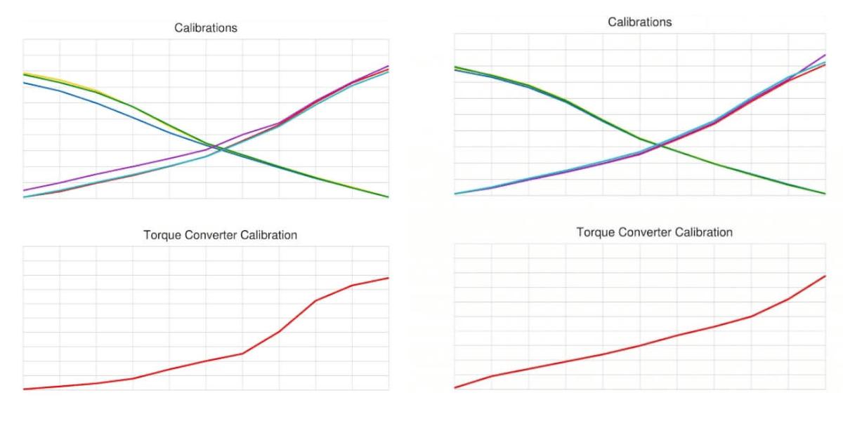 Valve Body Calibrations