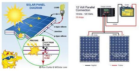 Diagram of how solar panels work