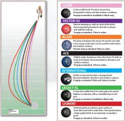 Thomas Taylor Bias Chart