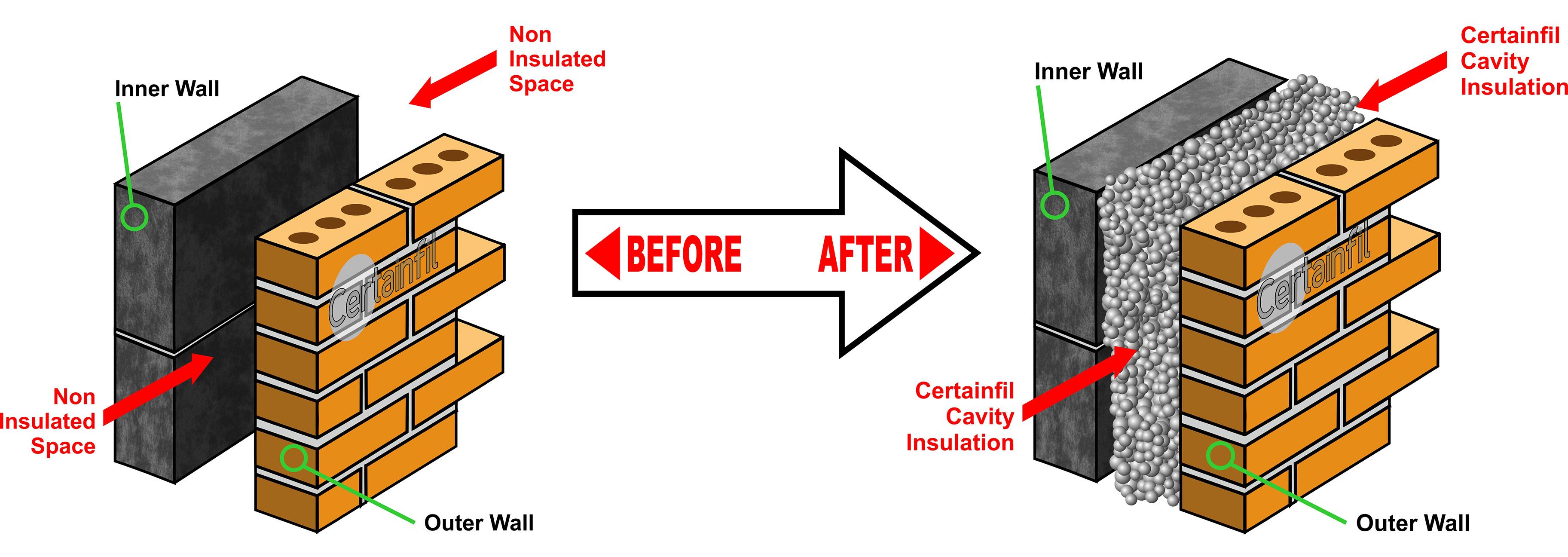 Cavity Wall Insulation Lancashire Staywarm Energy